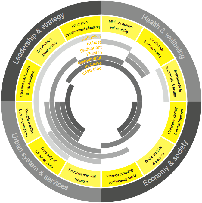 Arup City-Resilience-Framework